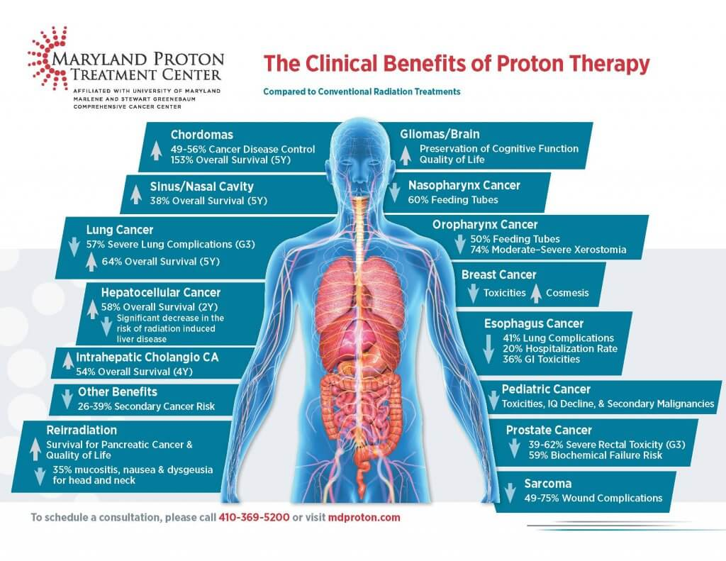 clinical benefits of proton therapy